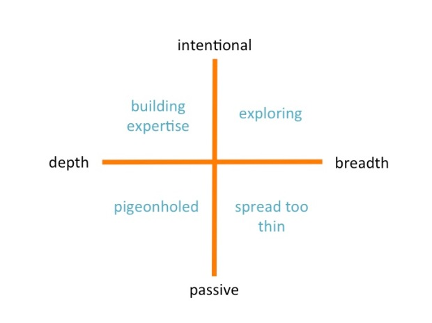 depth breadth framework