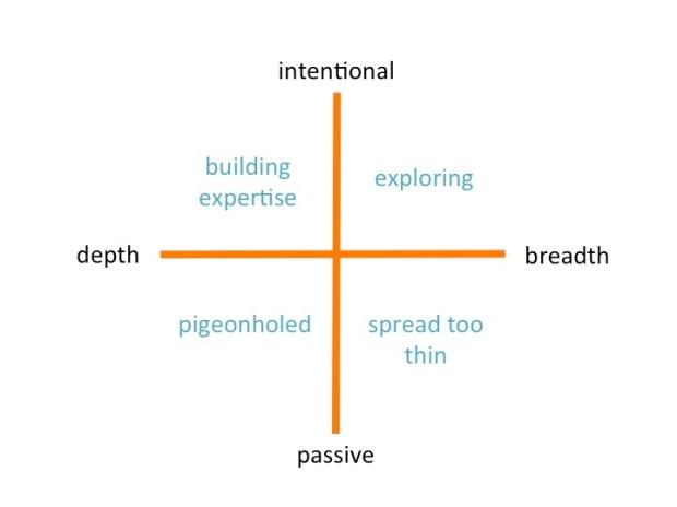 depth breadth framework